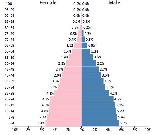 population-min